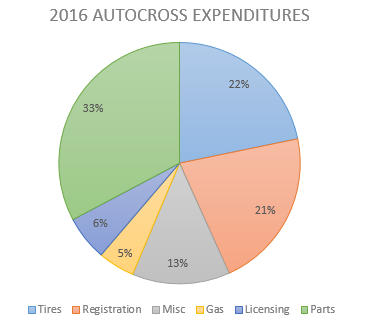 2016-budget-pie-chart