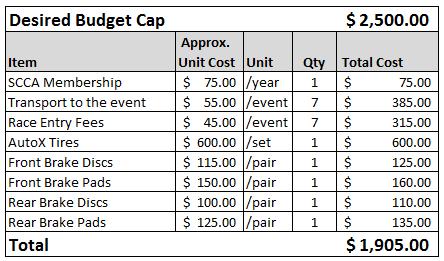 2016-preseason-budget